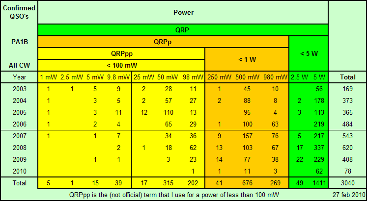 Power summary per year per power category
