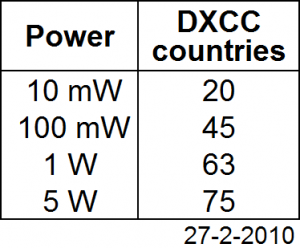 Power summary per DXCC
