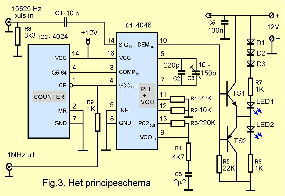 Te gebruiken bouwstenen (apparatuur en componenten)