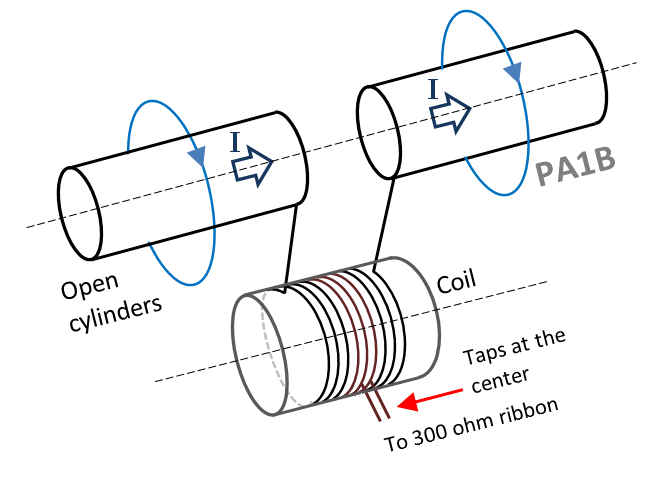 Cylinder dipole