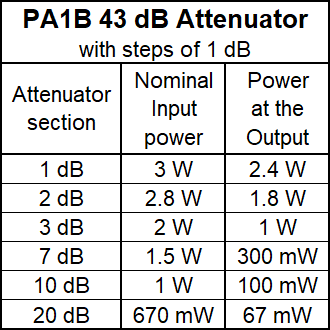 PA1B 43 dB Attenuator - Nominal Input power per section