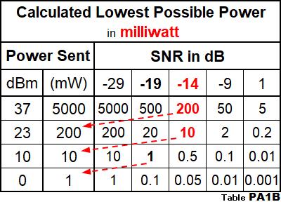 WSPR Lowest possible power