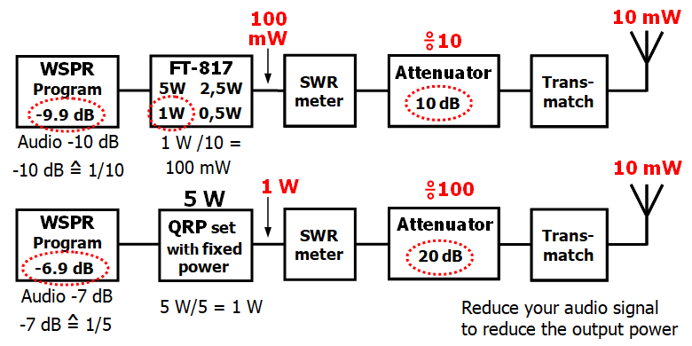 Reduce audio to reduce WSPR power