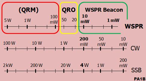 WSPR 10 mW