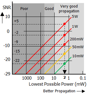 Lowest Possible Power diagram